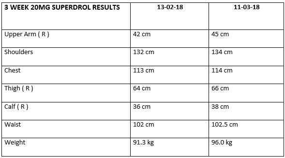 Superdrol results