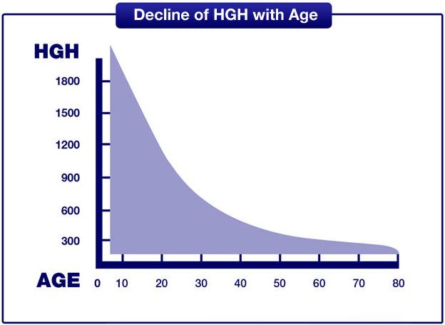 HGH Decline Chart